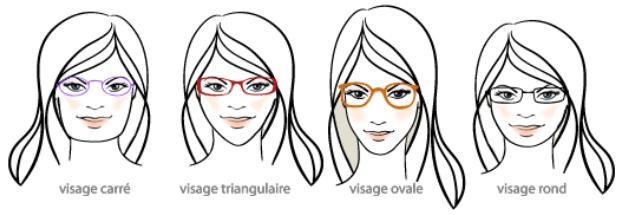 comment choisir la bonne monture de lunettes pour votre visage chirurgie esthetique maroc. Black Bedroom Furniture Sets. Home Design Ideas