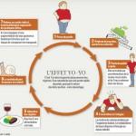 Le régime YoYo et votre santé
